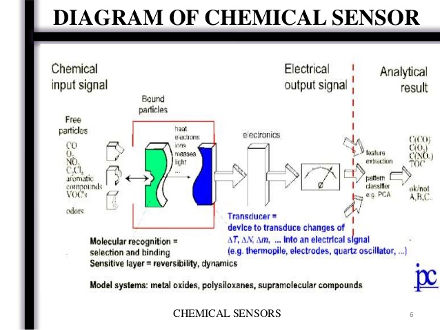 chemical sensor